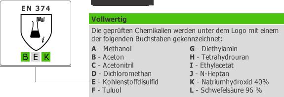 DIN EN 374 Schutzhandschuhe gegen Chemikalien Übersicht