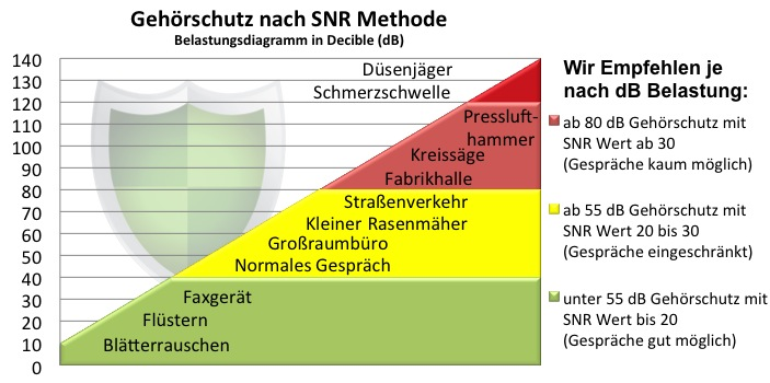 Diagramm Gehörschutz nach SNR Methode
